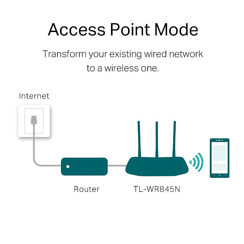 TP-Link TL-WR845N Router 300Mbps Multi Mode Wifi Router Range Extender